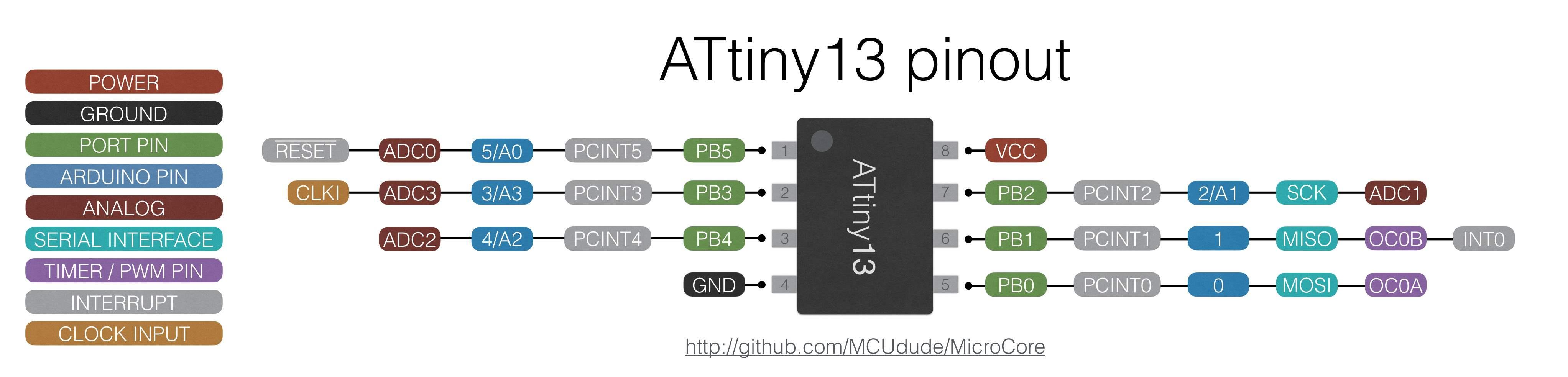 ATtiny13PinOut